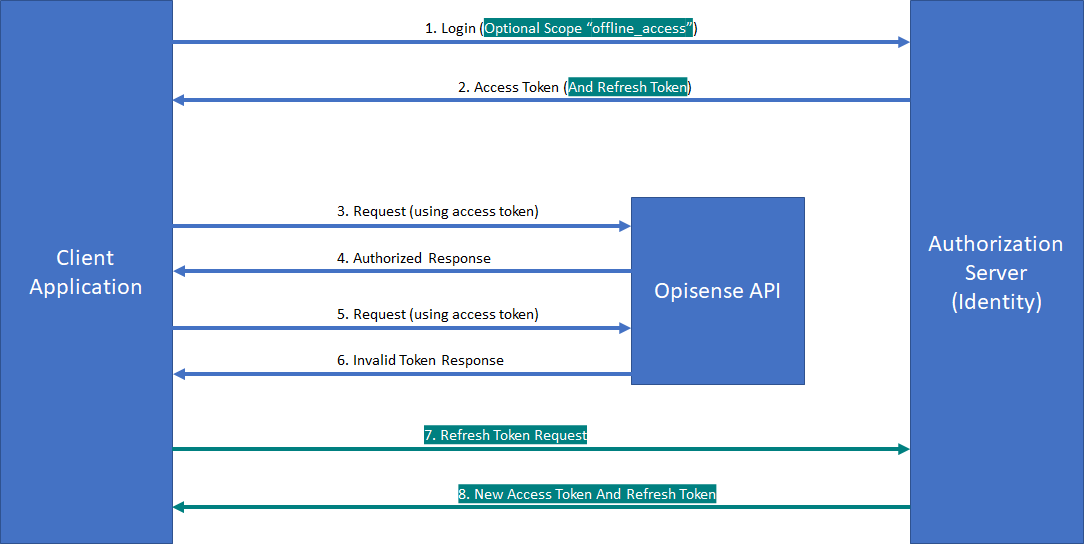 Identity Server Token Flow | Opisense Documentation